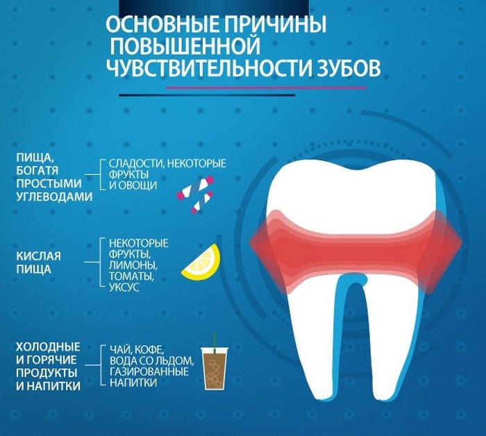Неправильное питание может вызвать чувствительность зубов