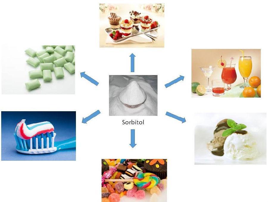 Сорбитол применяется в фармацевтической, пищевой и косметической промышленности.
